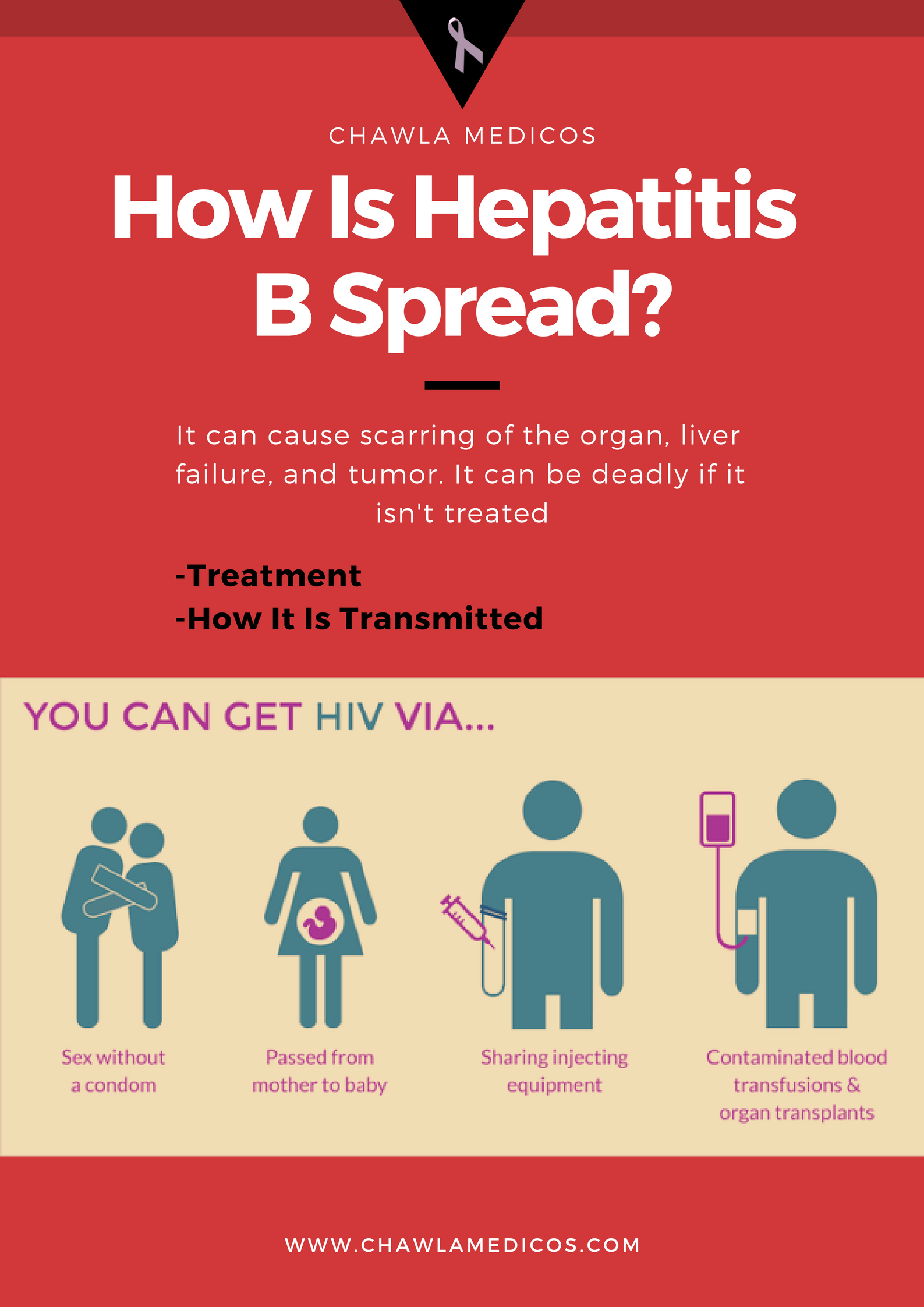 How Is Hepatitis B Spread?