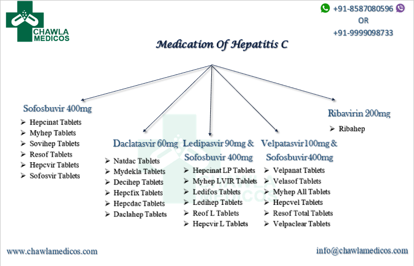 Hepatitis C Treatment Medication: Medicines You Should Know!