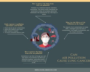 Can air pollution cause lung cancer?